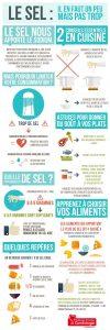 le sel infographie fédération francaise de cardiologie